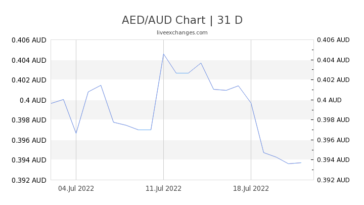 AED/AUD Chart