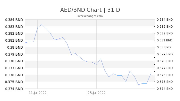 AED/BND Chart