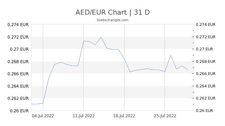 AED/EUR Chart