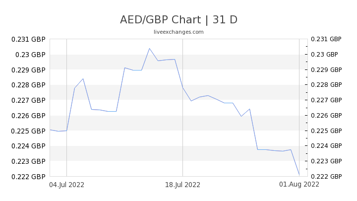 70 8 Aed To Gbp Exchange Rate Live 15
