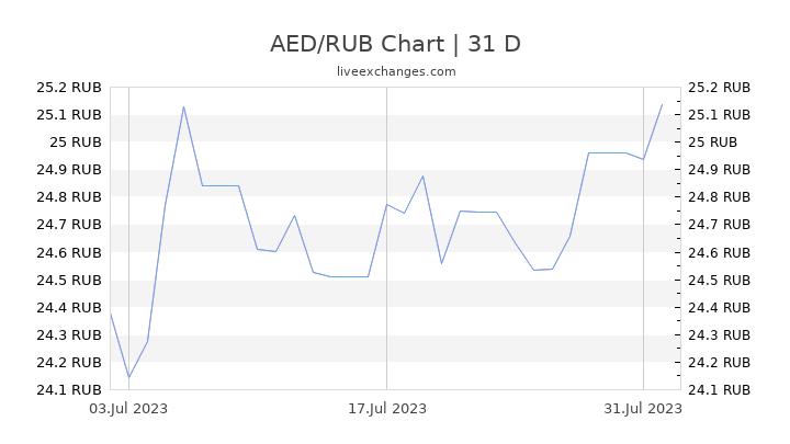 AED/RUB Chart