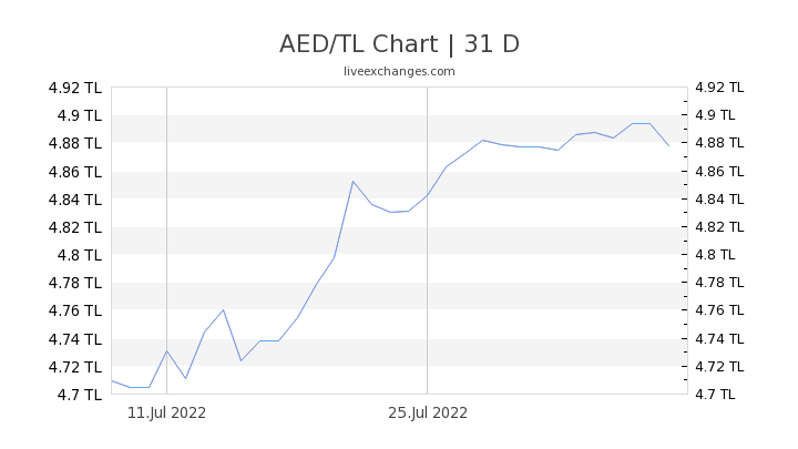 AED/TL Chart
