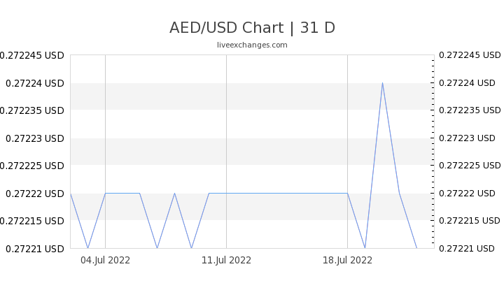AED/USD Chart