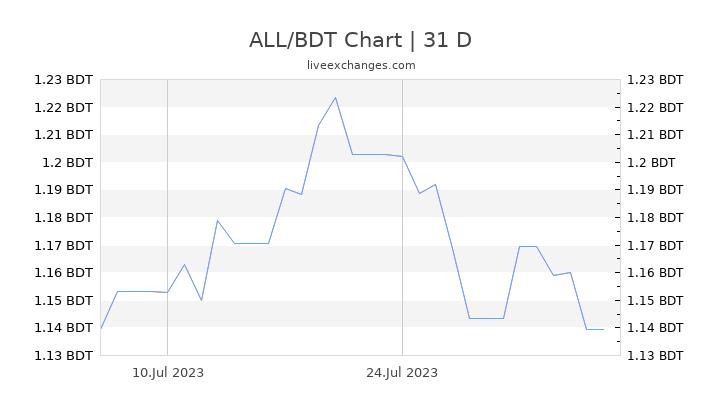 ALL/BDT Chart