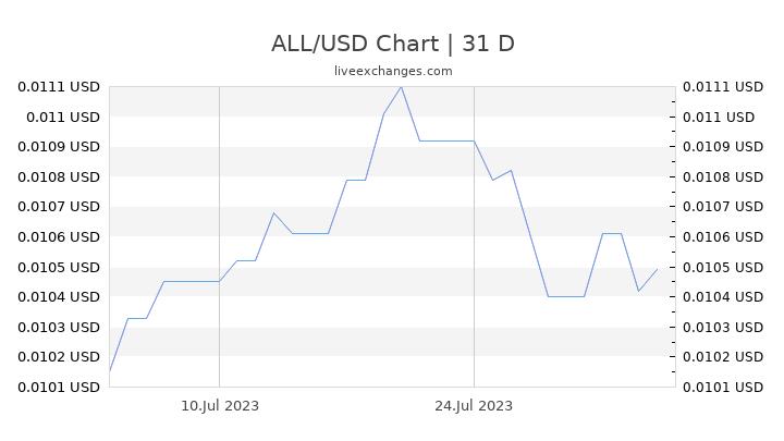 ALL/USD Chart