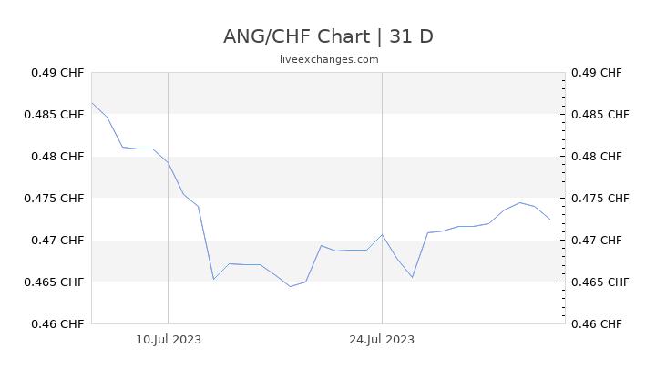 ANG/CHF Chart