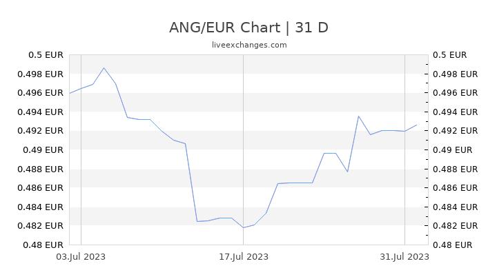 ANG/EUR Chart