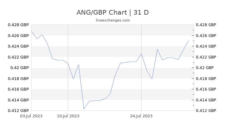 ANG/GBP Chart
