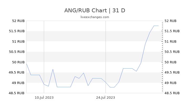 ANG/RUB Chart