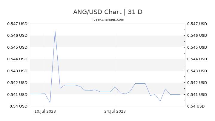 ANG/USD Chart