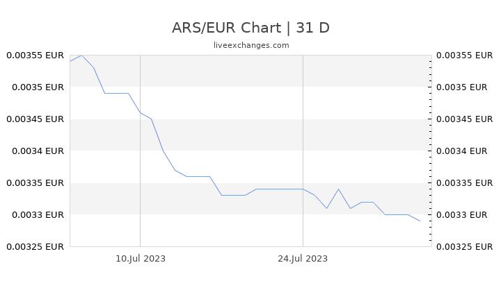 ARS/EUR Chart