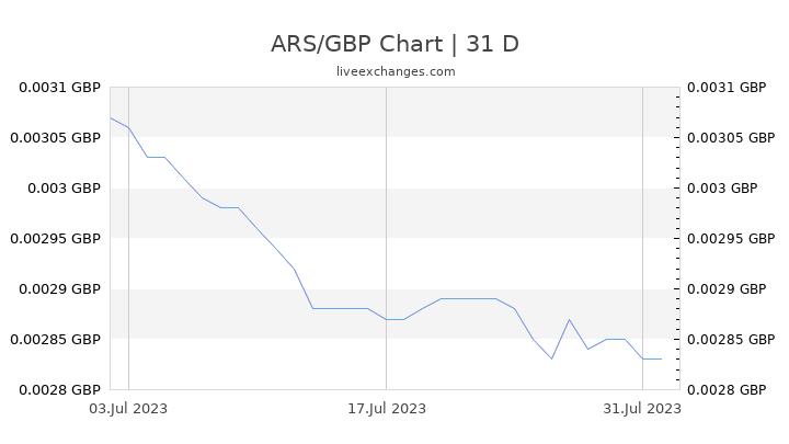 ARS/GBP Chart