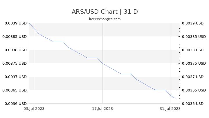 ARS/USD Chart