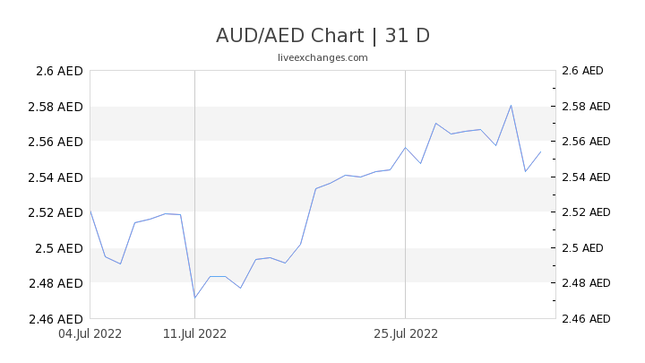 AUD/AED Chart