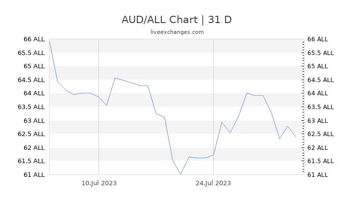 AUD/ALL Chart