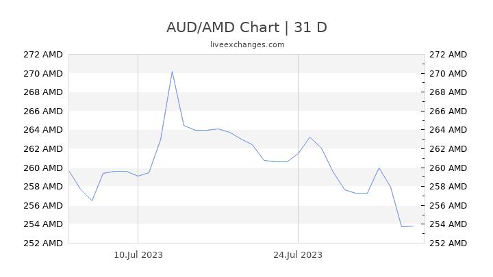 AUD/AMD Chart