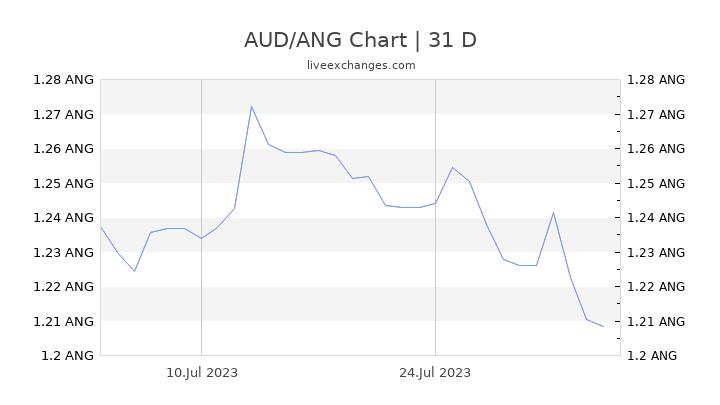AUD/ANG Chart