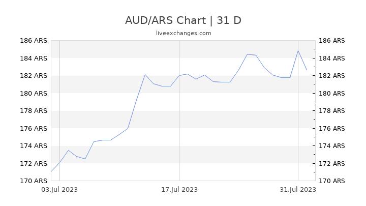 AUD/ARS Chart