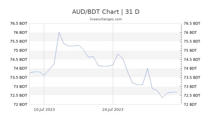 AUD/BDT Chart