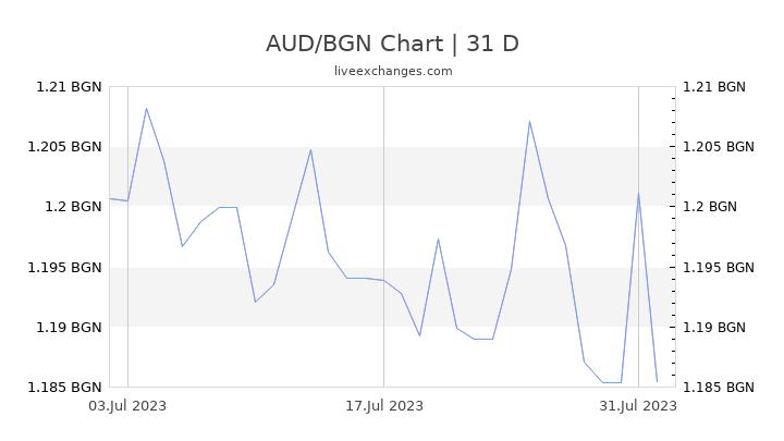 AUD/BGN Chart