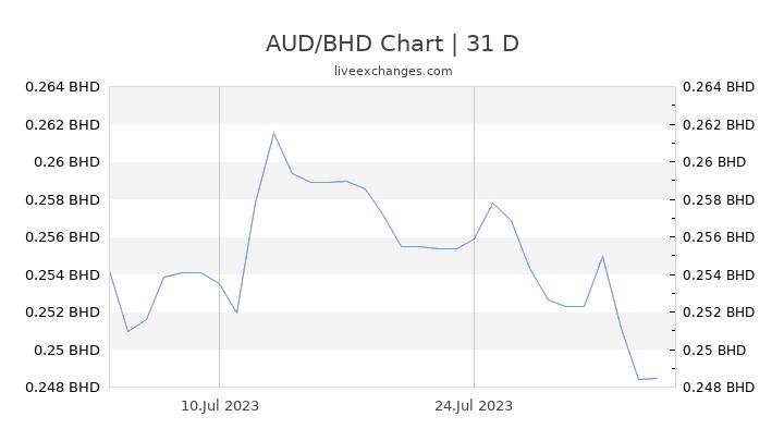 AUD/BHD Chart