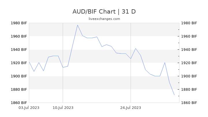 AUD/BIF Chart