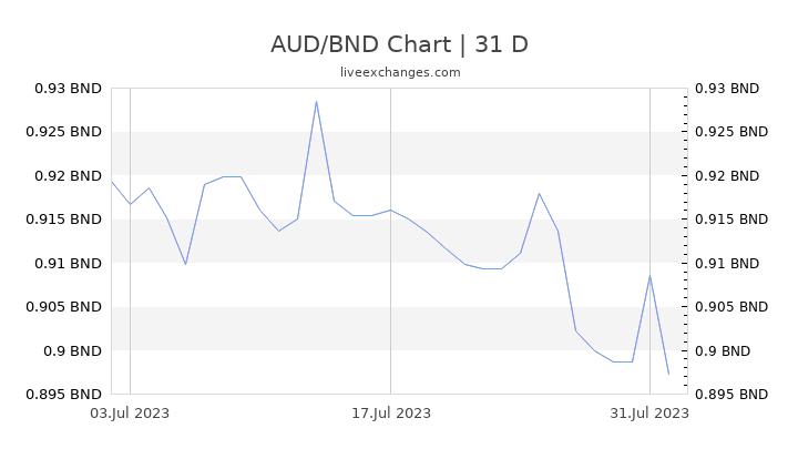 AUD/BND Chart
