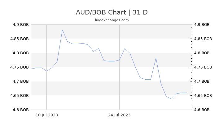 AUD/BOB Chart