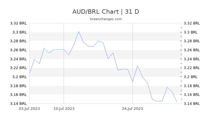 AUD/BRL Chart
