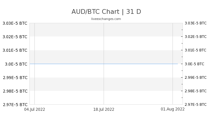 1 Aud To Btc Exchange Rate Convert