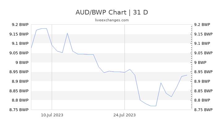AUD/BWP Chart