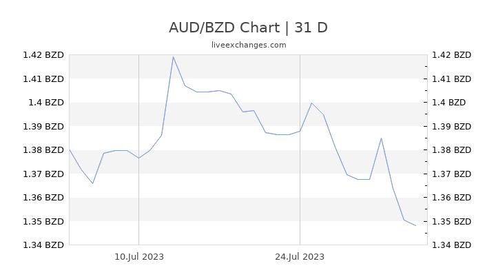 AUD/BZD Chart