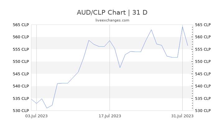 AUD/CLP Chart