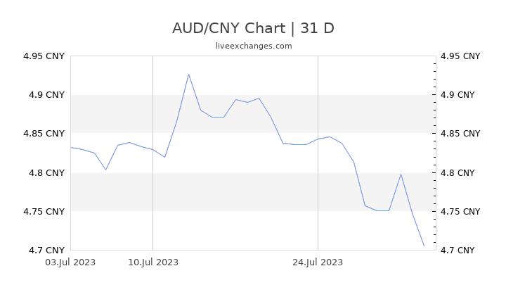 AUD/CNY Chart
