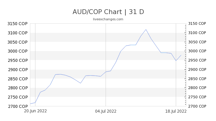 AUD/COP Chart