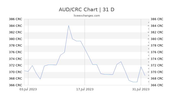 AUD/CRC Chart