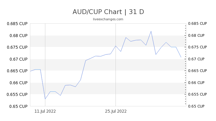 AUD/CUP Chart