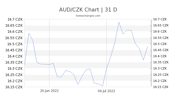 AUD/CZK Chart
