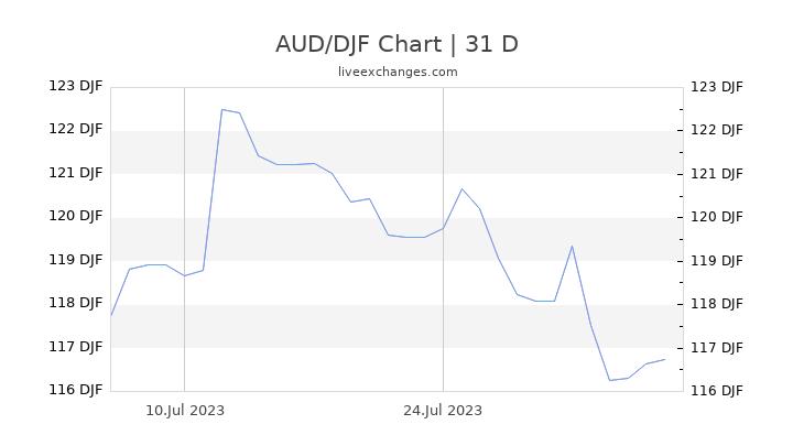 AUD/DJF Chart