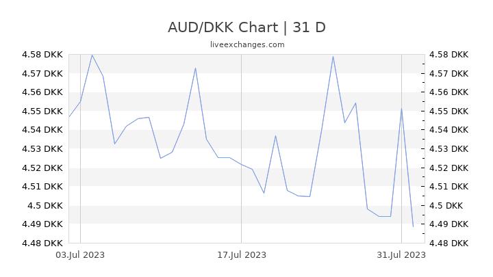 AUD/DKK Chart