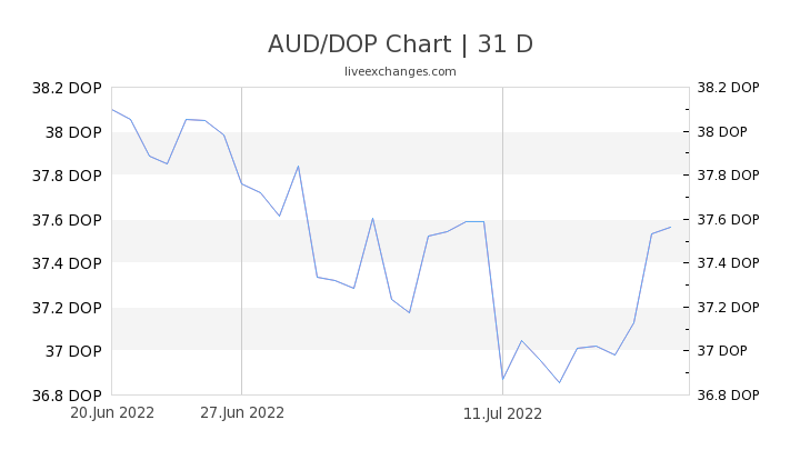 AUD/DOP Chart