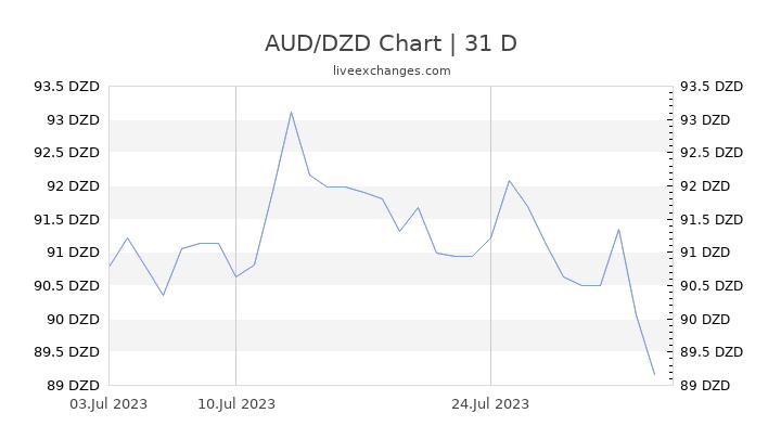 AUD/DZD Chart