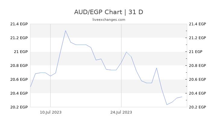 AUD/EGP Chart