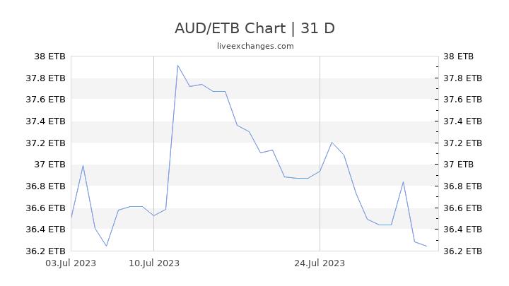 AUD/ETB Chart
