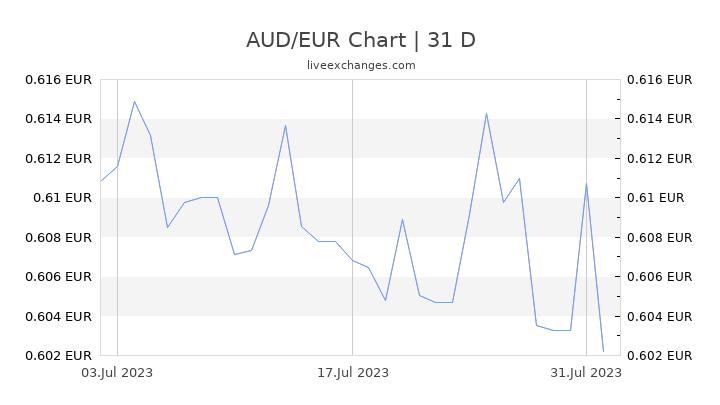 AUD/EUR Chart