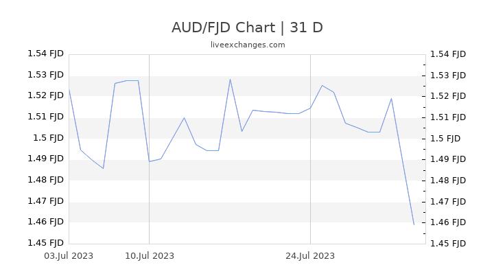 AUD/FJD Chart
