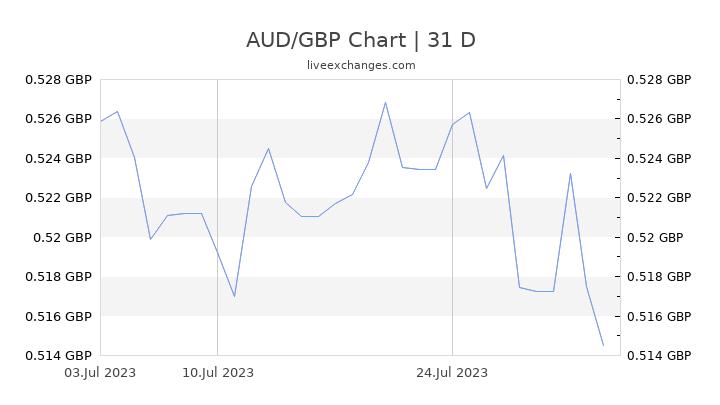 AUD/GBP Chart