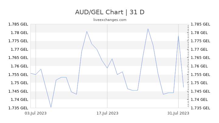 AUD/GEL Chart
