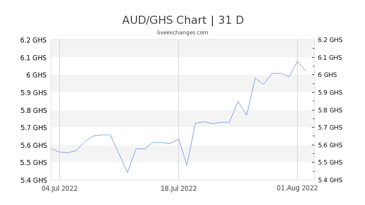 AUD/GHS Chart
