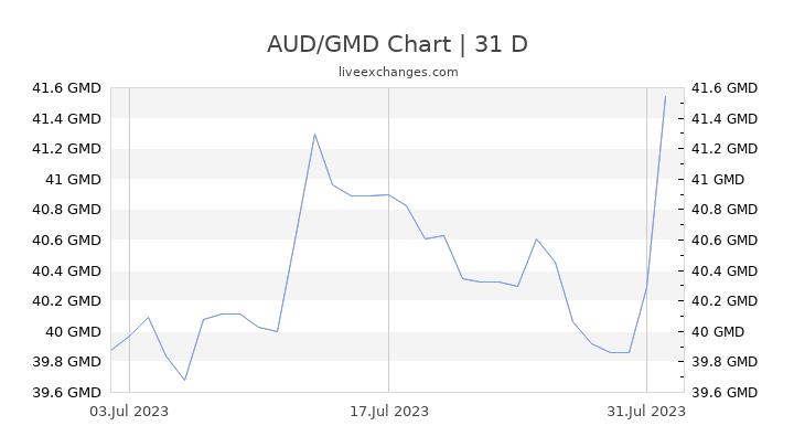 AUD/GMD Chart